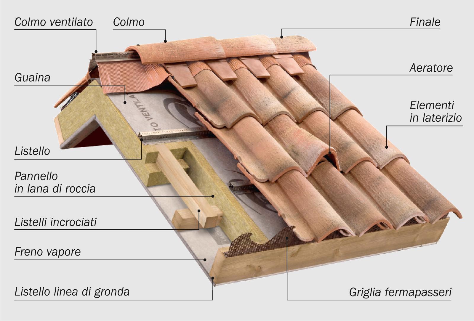 Preventivo isolamento tetto edilmode for Tetto della casa moderna